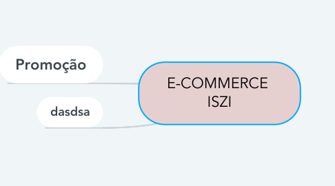 Mind Map: E-COMMERCE  ISZI
