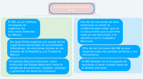 Mind Map: Instituto Nacional Electoral (INE)