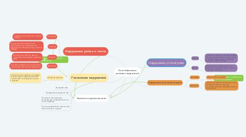 Mind Map: Классификации речевых нарушений