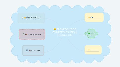 Mind Map: EL ENFOQUE DE COMPETENCIA DE LA EDUCACIÓN