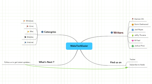 Mind Map: MakeTechEasier