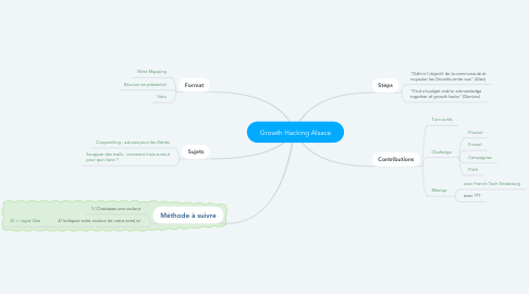 Mind Map: Growth Hacking Alsace