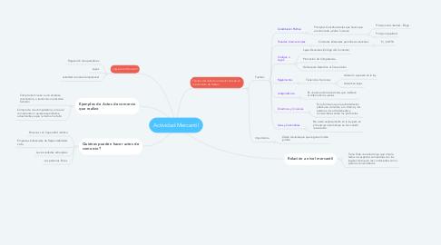 Mind Map: Actividad Mercantil