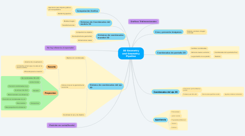 Mind Map: 3D Geometry and Geometry Pipeline