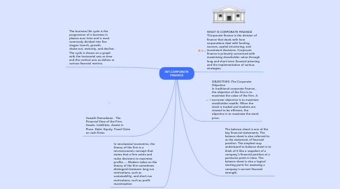 Mind Map: INT.CORPORATE FINANCE