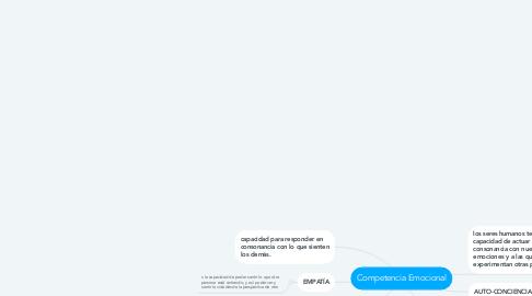 Mind Map: Competencia Emocional