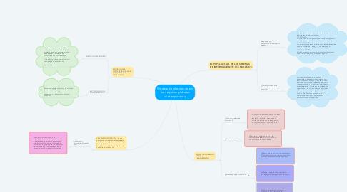 Mind Map: Sistema de información en los negocios globales contemporáneo