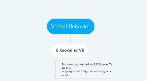 Mind Map: Verbal Behavior