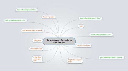 Mind Map: Gerningsmænd - før, under og efter læsning.