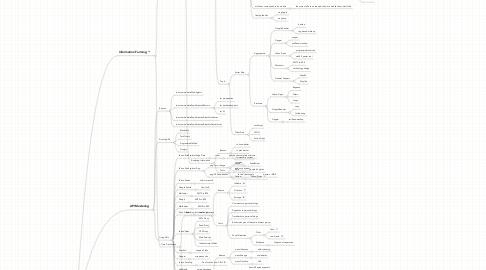 Mind Map: Web2.0 Hacking