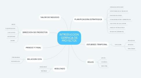 Mind Map: INTRODUCCION GERENCIA DE PROYECTOS
