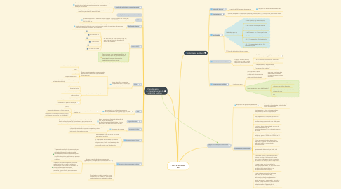 Mind Map: *TUTS AUDIO* P3