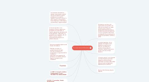 Mind Map: Funciones del Estado