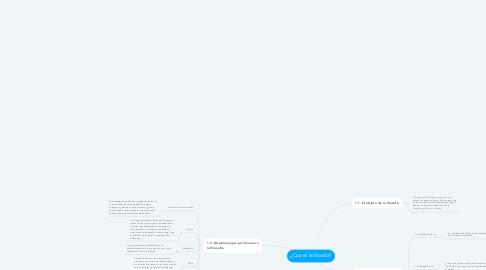 Mind Map: ¿Que es la filosofía?