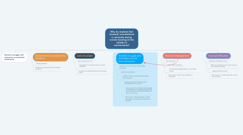 Mind Map: Why do students feel stressed/ overwhelmed in university during remote learning (in the COVID-19 environment)?