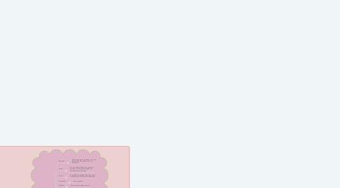 Mind Map: Clasificación del dolor.