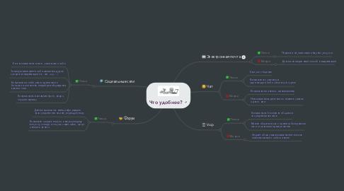 Mind Map: Что удобнее?