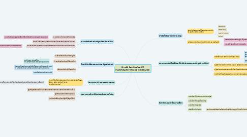 Mind Map: บทที่2 โลกาภิวัตน์และ ICT กับนัยสำคัญต่อการศึกษารัฐศาสตร์ร่วมสมัย