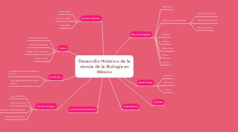 Mind Map: Desarrollo Histórico de la ciencia de la Biología en México