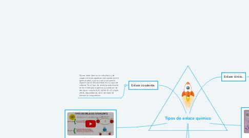 Mind Map: Tipos de enlace químico