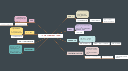 Mind Map: THE PHILIPPINE LAND FORMS