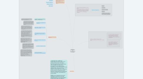 Mind Map: OBJETIVOS E IMPORTANCIA DE LA ADMINISTRACIÓN DE LOS RRHH.