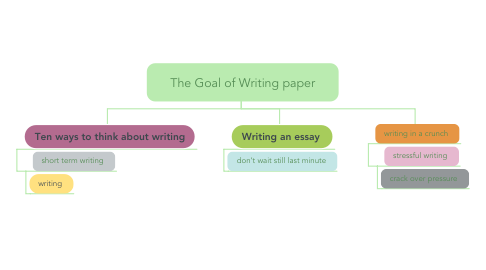 Mind Map: The Goal of Writing paper