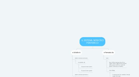Mind Map: IL SISTEMA NERVOSO PERIFERICO