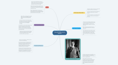 Mind Map: How did Hitler rise to power?