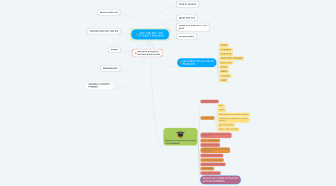 Mind Map: WHY ARE NOT OUR STUDENTS ENGAGED