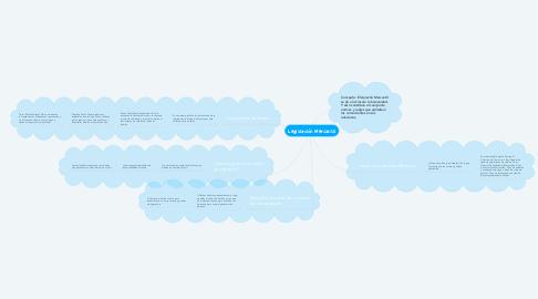 Mind Map: Legislación Mercantil