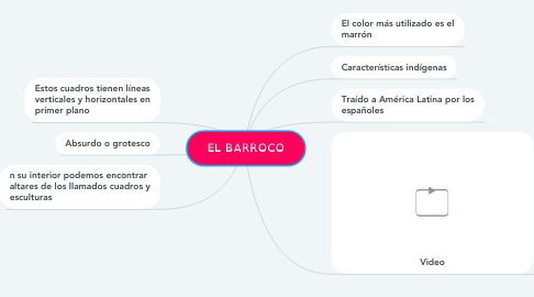 Mind Map: EL BARROCO