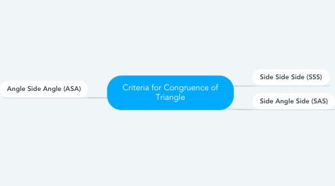 Mind Map: Criteria for Congruence of Triangle