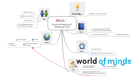 Mind Map: Livemindmapping of  TEDGlobal 2012