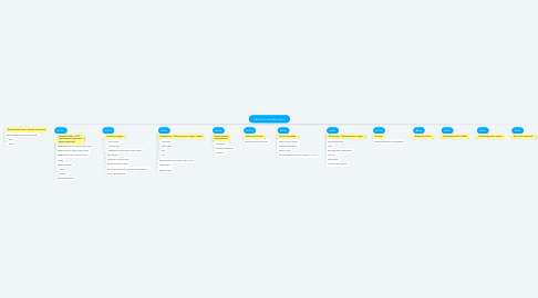 Mind Map: Карточка Онлайн курса