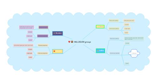 Mind Map: HALOGEN group