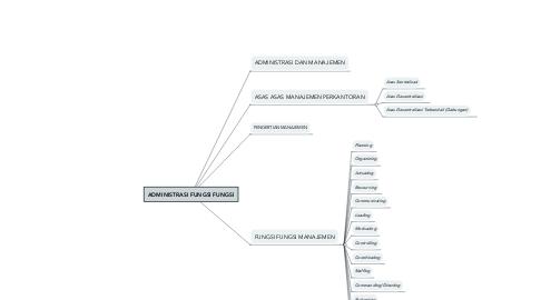 Mind Map: ADMINISTRASI FUNGSI FUNGSI