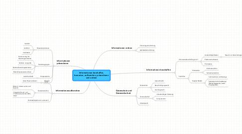 Mind Map: Informationen beschaffen,bewerten, aufbereiten, präsentierenund ordnen