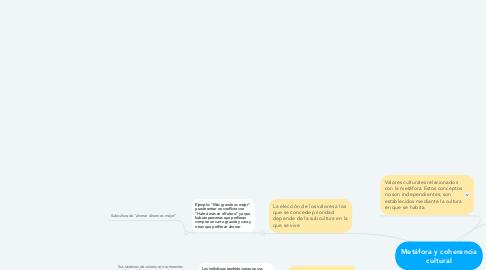 Mind Map: Metáfora y coherencia cultural