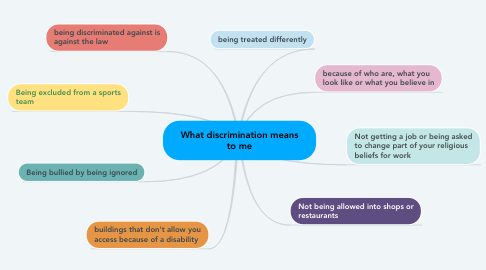 Mind Map: What discrimination means to me