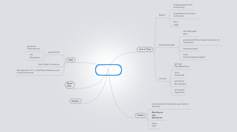 Mind Map: Lean Management