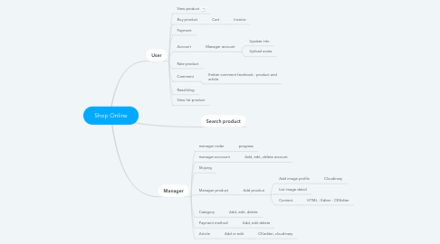 Mind Map: Shop Online
