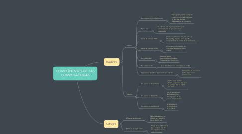 Mind Map: COMPONENTES DE LAS COMPUTADORAS