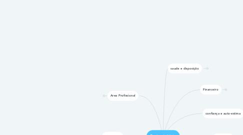Mind Map: Roda da Vida