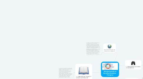 Mind Map: Enfoque basado en Derechos Humanos - Principios