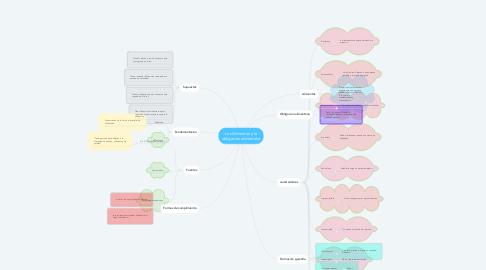 Mind Map: Los Alimentos y la obligación alimentaria