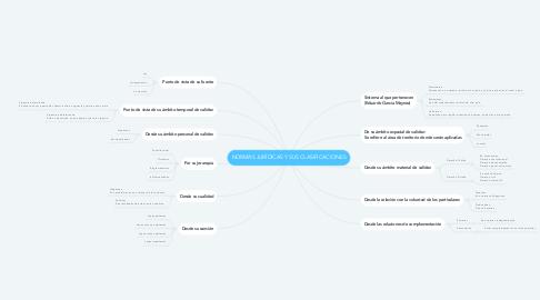 Mind Map: NORMAS JURÍDICAS Y SUS CLASIFICACIONES