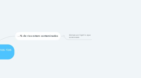 Mind Map: Despejo de esgoto nos rios brasileiros