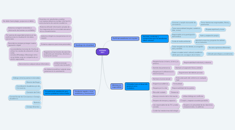 Mind Map: AGENDA 2021