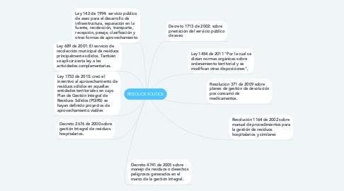 Mind Map: RESIDUOS SOLIDOS